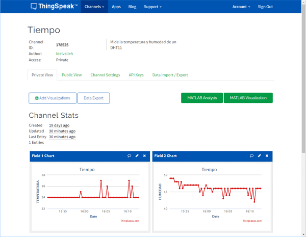 Thingspeak dashboard