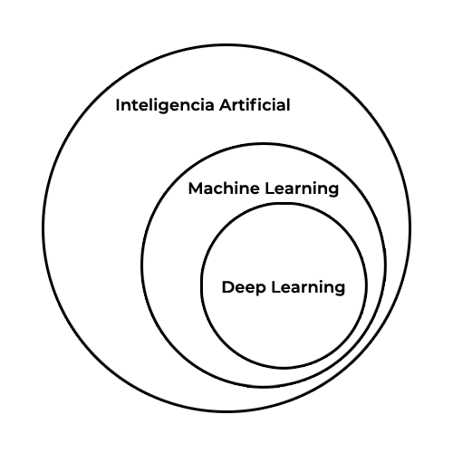 inteligencia artificial machine learning deep learning