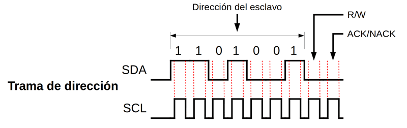 10 Address frame trama de direccion protocolo i2c